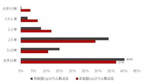 2018A股达人画像:天秤座最会炒股 高仓位无助高收益